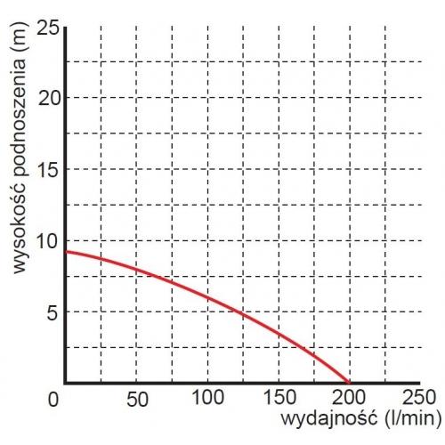 Siurblys fekalinis Omnigena WQ 450F