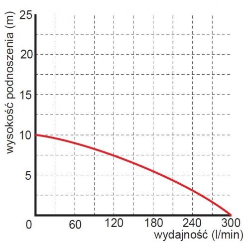 Siurblys fekalinis Omnigena WQ 750F