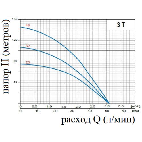 Siurblys gręžiniams daugiapakopis Omnigena 3T23