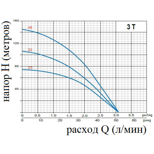 Siurblys gręžiniams daugiapakopis Omnigena 3T32