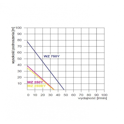 Vandens tiekimo siurblys Omnigena WZ 250