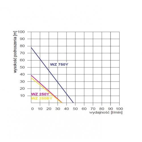 Vandens tiekimo siurblys Omnigena WZ 750