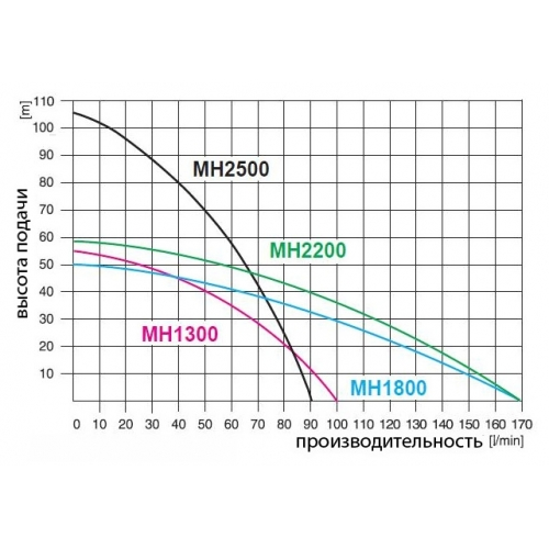 Vandens tiekimo siurblys daugiapakopis Omnigena MH 1300