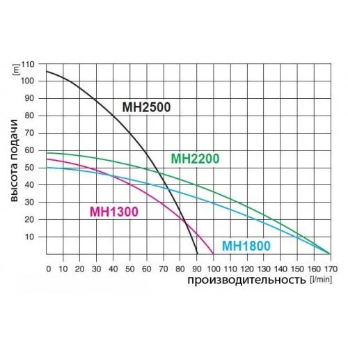 Vandens tiekimo siurblys daugiapakopis Omnigena MH 2200