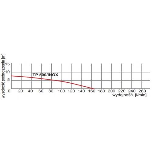 Siurblys panardinamas švariam vandeniui Omnigena TP 500 INOX