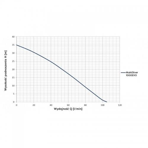 Siurblys šuliniams Omnigena Multi Diver 1000 EVO
